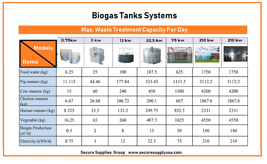 Bio Gas Tanks  Waste Treatment Capacity