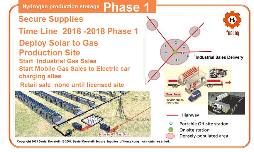 Solar,Gas,Energy,Storage,Solar,Wind,Geothermal,Hydrogen,