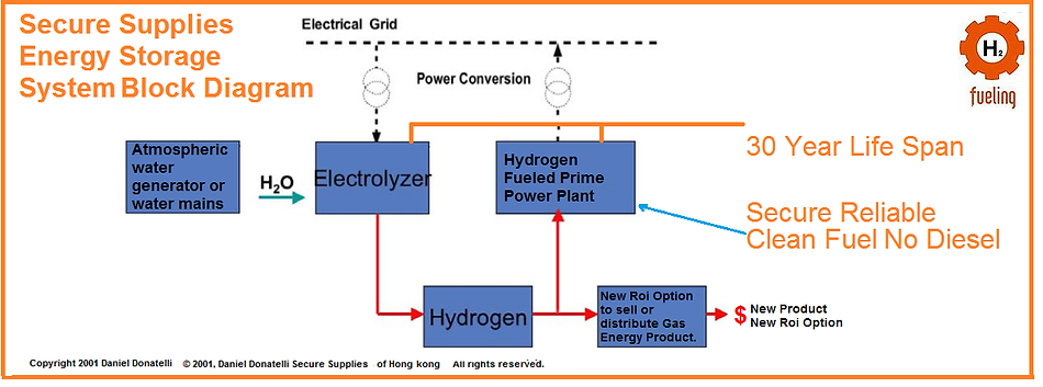 Solar,Gas,Energy,Storage,Solar,Wind,Geothermal,Hydrogen,
