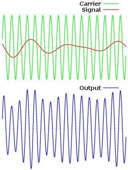 AmplitudeModulation.jpg