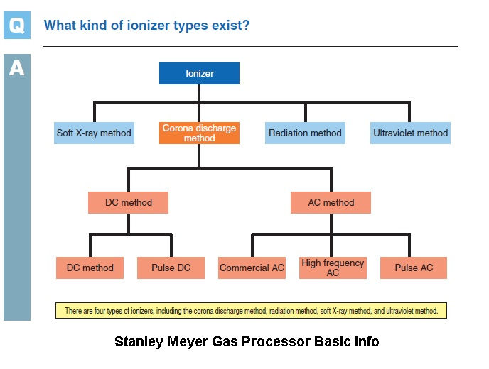 Stanley,A,Meyers,Ionizing,Basics,for,Air,flows,Inlet,Manifold,Engine