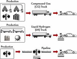 H2 Hydrogen Fuel Model