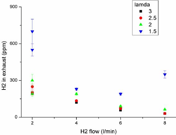Dependence-of-hydrogen-slip-vs-hydrogen-