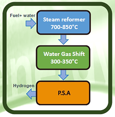 Natural Gas Hydrogen Reformers 35