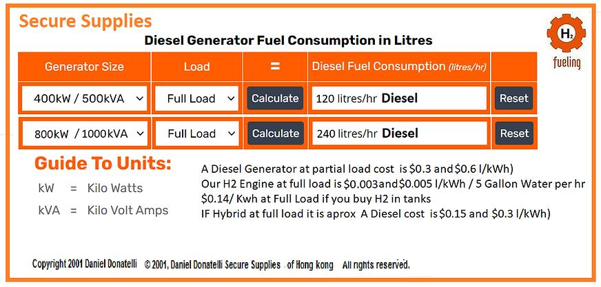 Hydrogen Diesel Engine Generator Fuel Running Cost Comparision.png