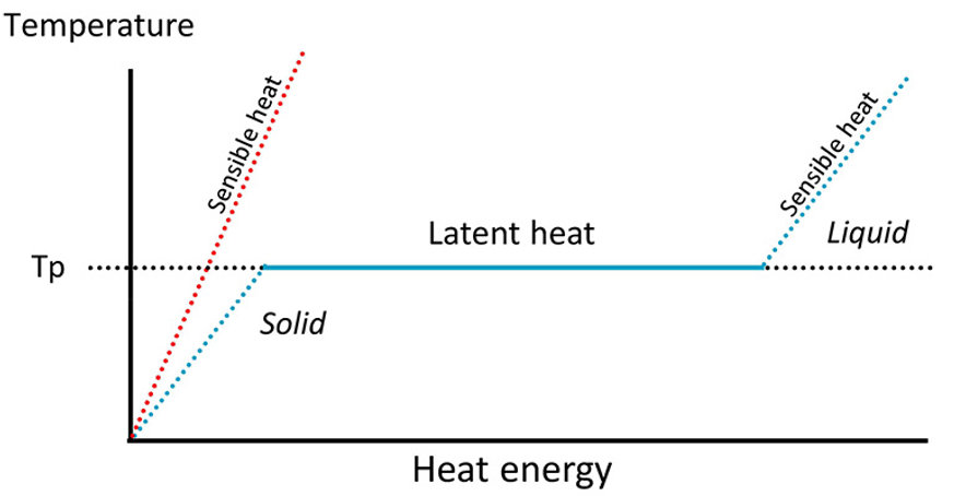 thermal-battery_latent-heat-diagram-770.