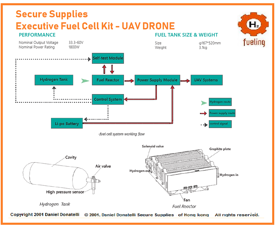 Secure Supplies Fuel Cell Kit  exec  dd.