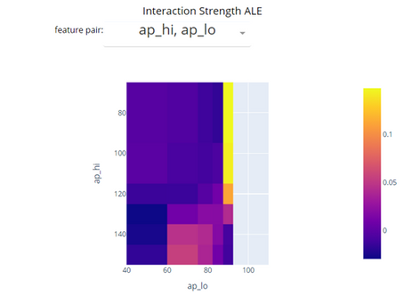 Investigating Features Interaction with ALE