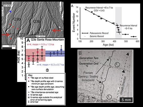 ²³⁰Th/U on soil carbonate was used to estimate the age of an offset Quaternary alluvial fan and determine the slip rate along a strand of the southern San Andreas fault (California). (Right) ²³⁰Th/U dating of carbonate that seals fractures on the Loma Blanca normal fault (New Mexico) provides a 400,000 year record of faulting.