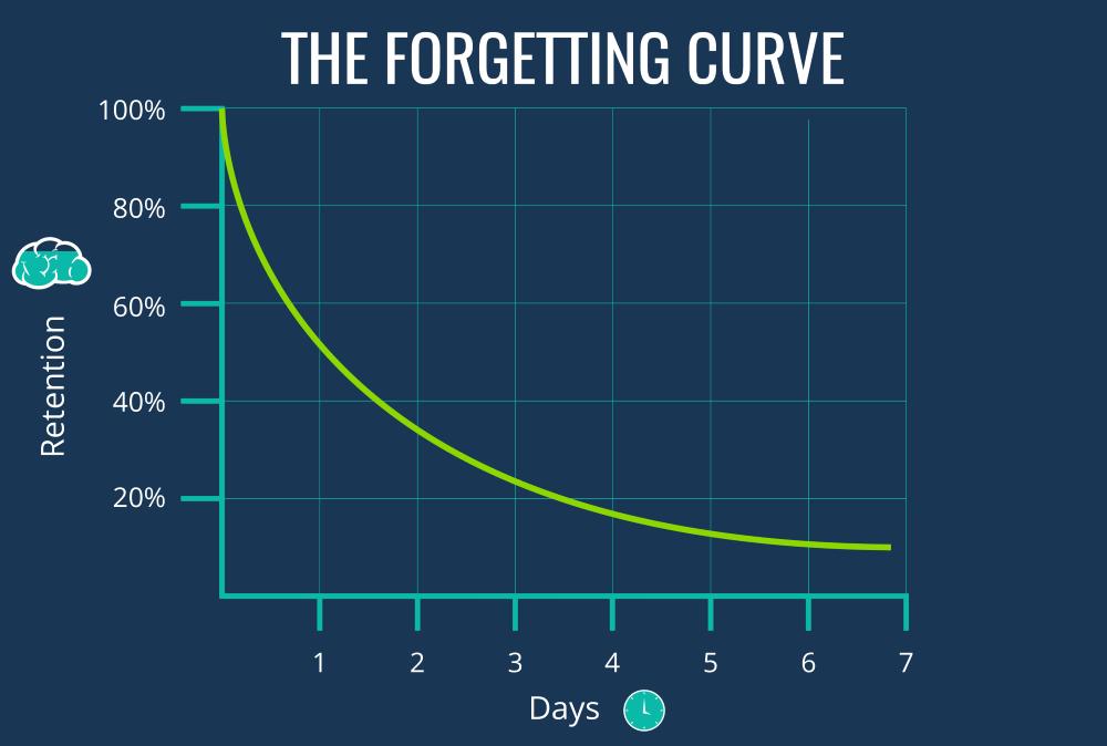 ebbinhauser forgetting curve