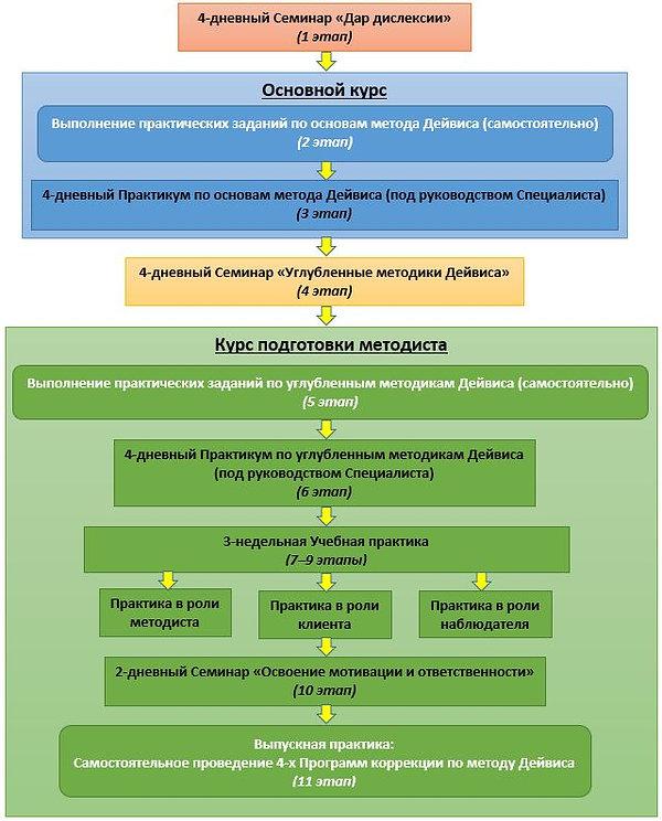 Этапы обучения - схема.JPG