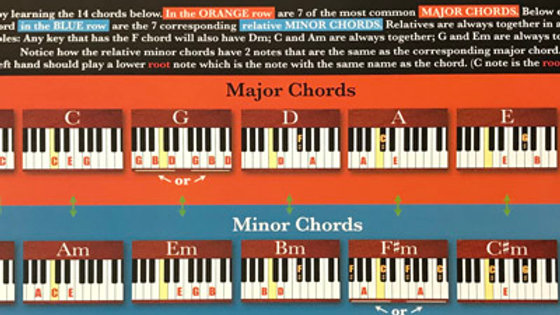 3-Sided Poster - Piano
