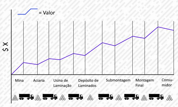 Essa imagem descreve o crescimento e decrescimento do valor de um produto ao longo da sua cadeia de valores.