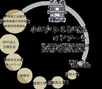 コンソーシアム関係図.png