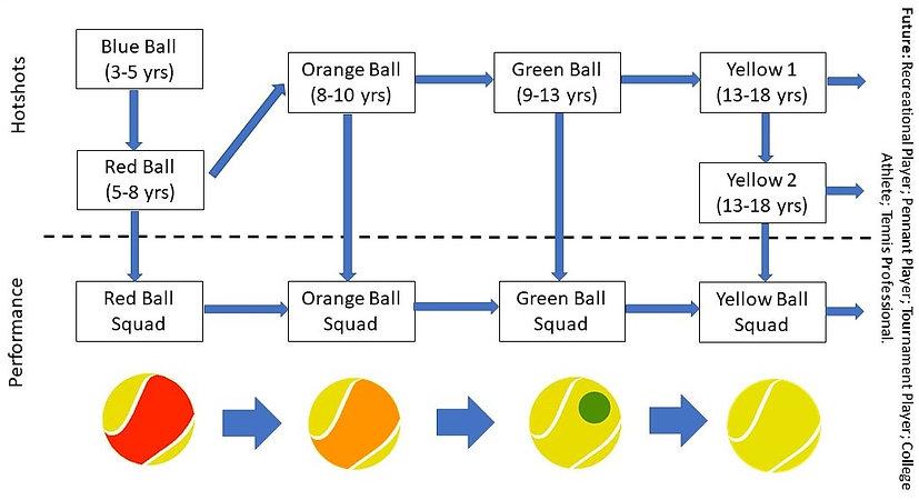 Tennis%20360%20Pathway_edited.jpg
