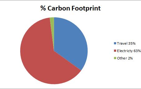Carbon Smart Gold Award
