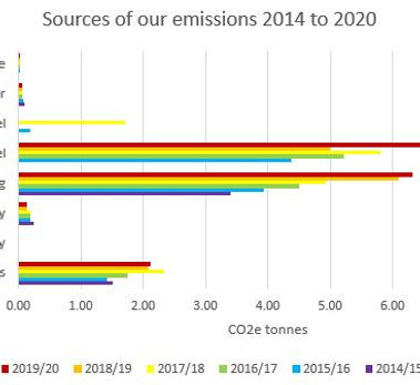 Sources of emissions 2014 to 2020.JPG