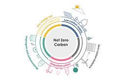 leti-net-zero-carbon.jpg