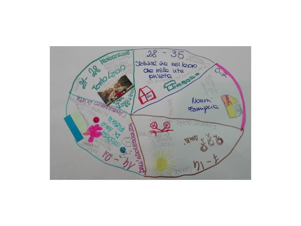 cerchio 2