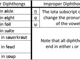 Lesson 3 | Diphthongs