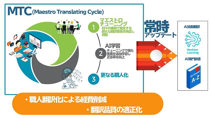 EINSTEINのAI翻訳エンジンの構造
