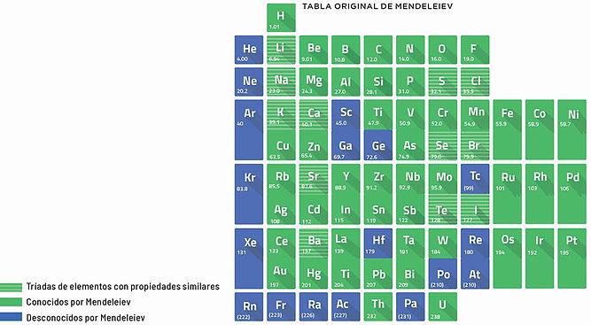 Tabla original Mendeleiev.jpg