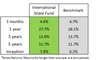 inter share fund.png