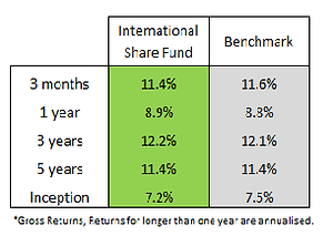 isf fund q22019.png