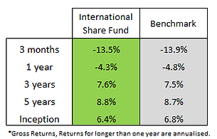 international share fund.png