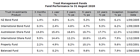 2020-08 Funds performance.PNG