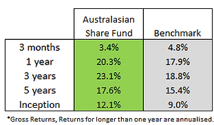 aus share fund q3.png