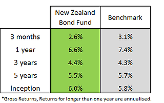 balanced fund q22019.png