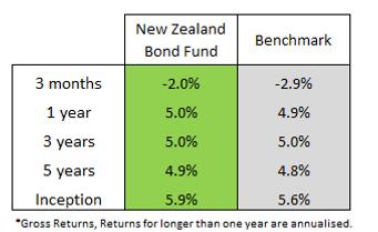 NZ Bond Fund.png