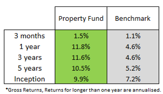 prop fund q22019.png