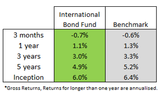 int bondfund q3.png