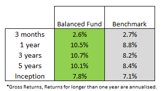 balanced fund q3.png