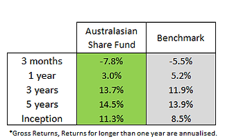 aus share fund.png