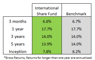 int share fund q3.png