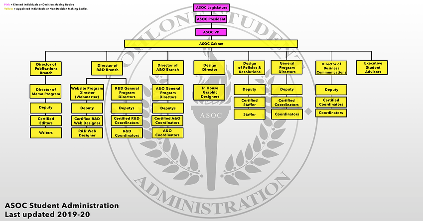 ASOC Student Administration Structure.pn