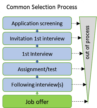 Common selection process