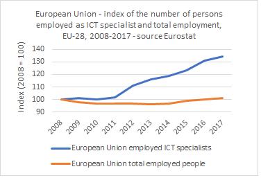 stat. ICT index employment Europe 2008 - 2017