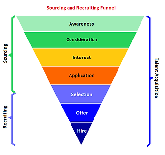 Sourcing and Recruiting Funnel