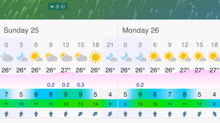 AC35 Match: Looking light but raceable Sat-Mon, very similar to last weekend except more southerly