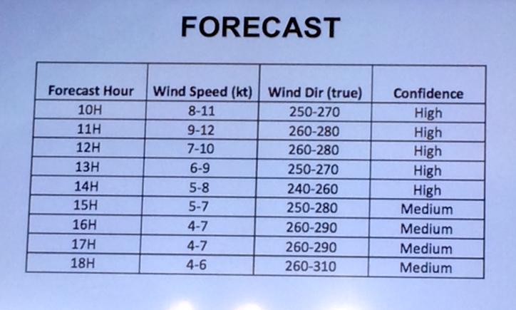 AC35 Match: Iain Murray's wind forecast – very light if even raceable