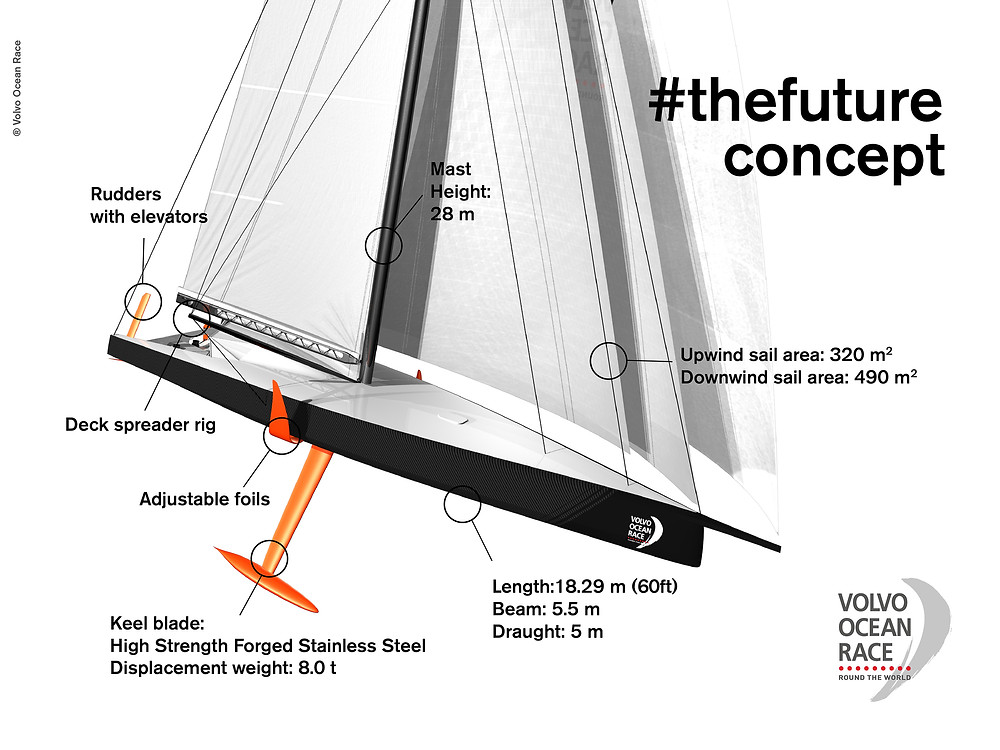 Graphic courtesy of the Volvo Ocean Race.