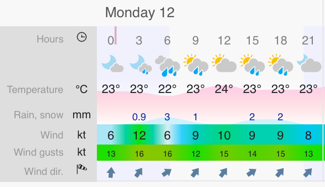 AC35: Monday forecast looking much better, now 10-15 knots at race time