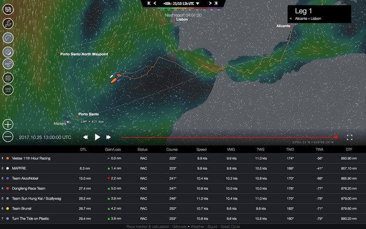 VOR: Charlie Enright's (USA) Vestas 11th Hour Racing still leading, Mapfre pressing; race course