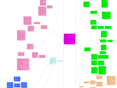 Project Grant Workshop in a Mind Map