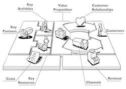 forretningsmodel