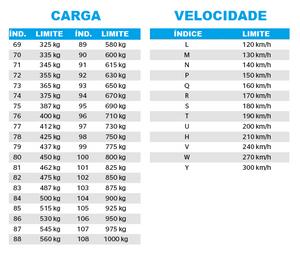 Índices de carga e velocidade do pneu